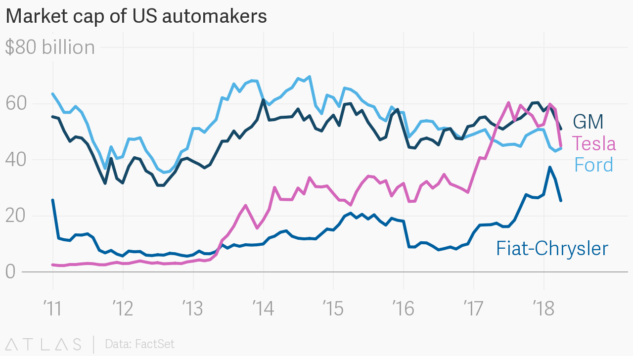 Market cap of us automakers