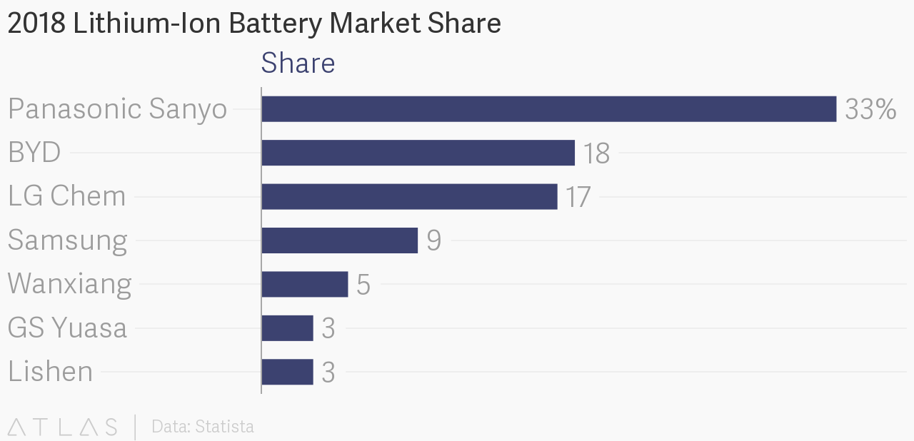Lithium Ion Battery >> 2018 Lithium-Ion Battery Market Share