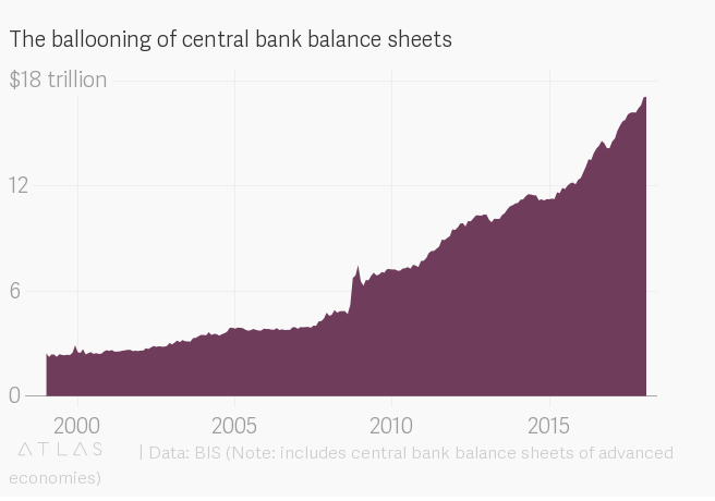 The ballooning of central bank balance sheets