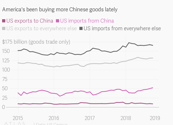 The US trade deficit is bigger than it's been in 10 years