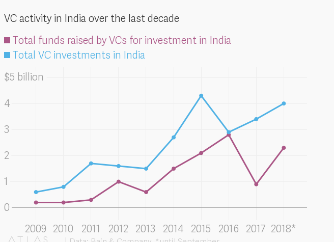 VCs are investing more money in fewer Indian startups