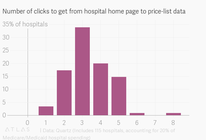 We found price lists for the 115 biggest US hospitals so you