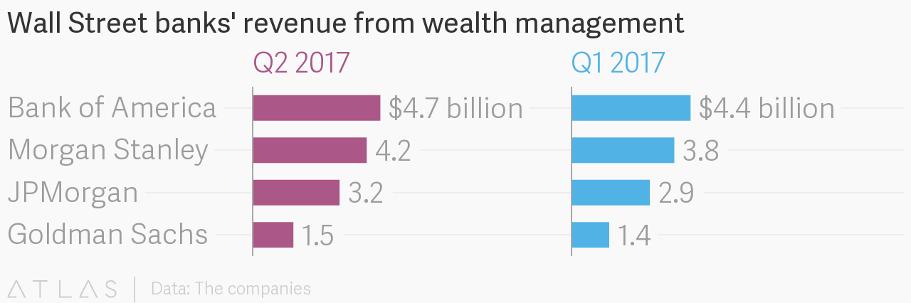 Wall Street banks' revenue from wealth management