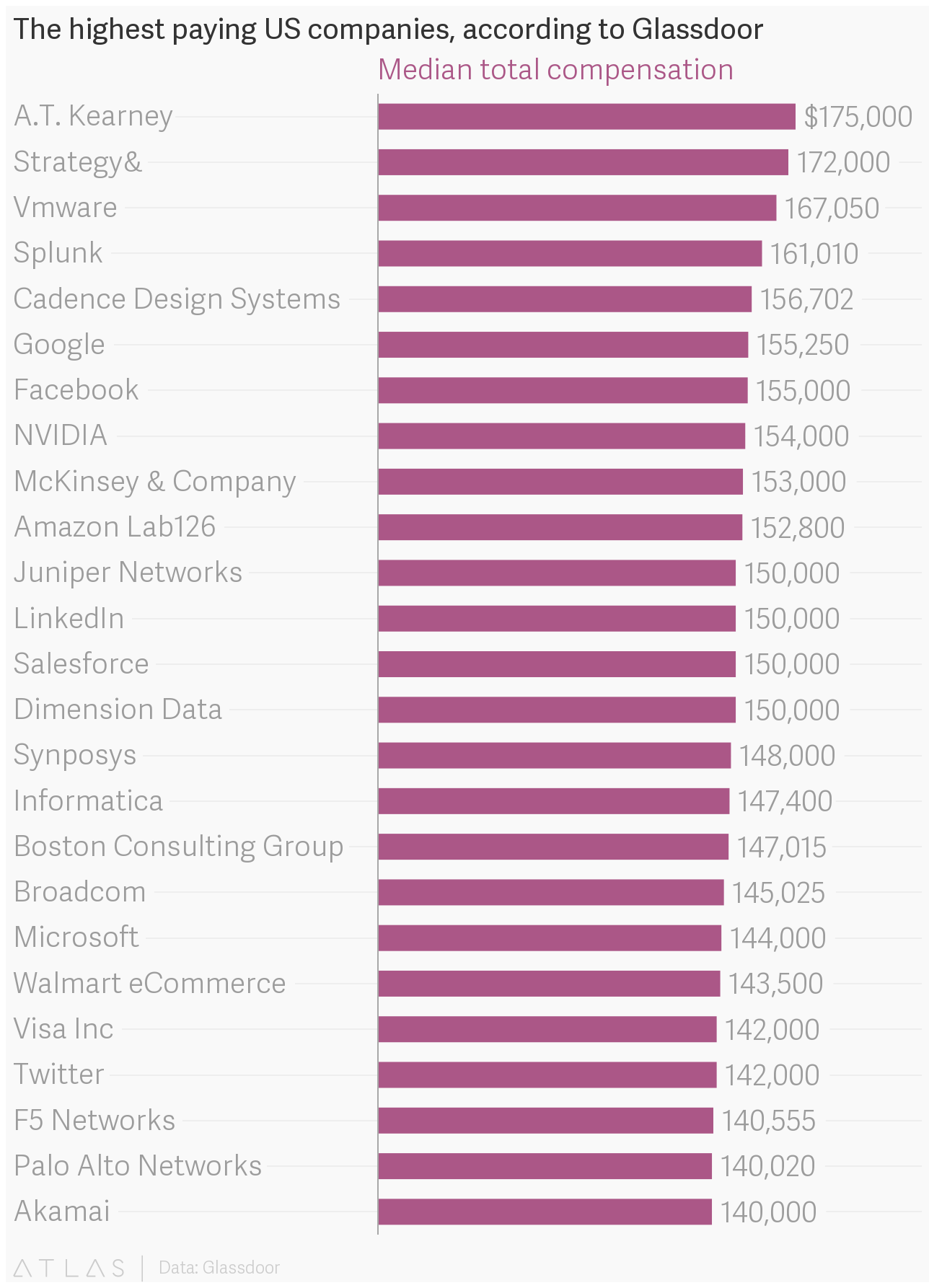 The highest paying US companies, according to Glassdoor