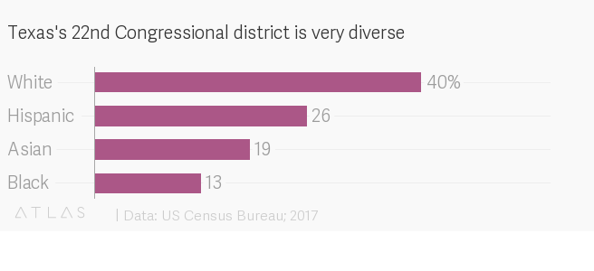 Map Of Texas 22nd Congressional District.How Sri Preston Kulkarni Plans To Turn Texas S 22nd District Blue