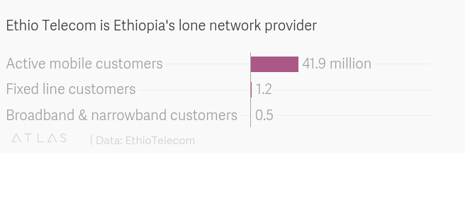 Ethiopia telco licenses raises questions on privacy