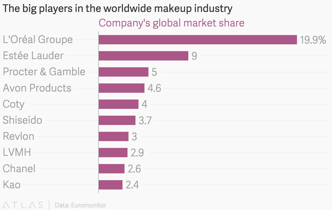 The big players in the worldwide makeup industry