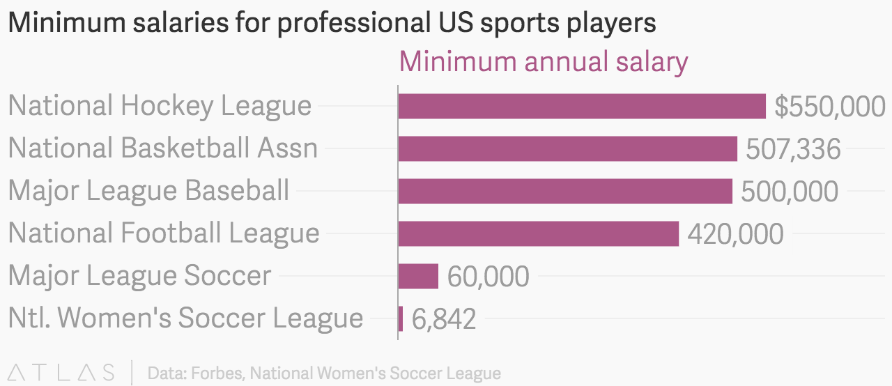 sports stars salary are fair A scholarship is not a salary for an athlete the amount of revenue brought in by athletes like hill, along with the other athletes of the university, without fair compensation is another reason to avoid the hysteria.