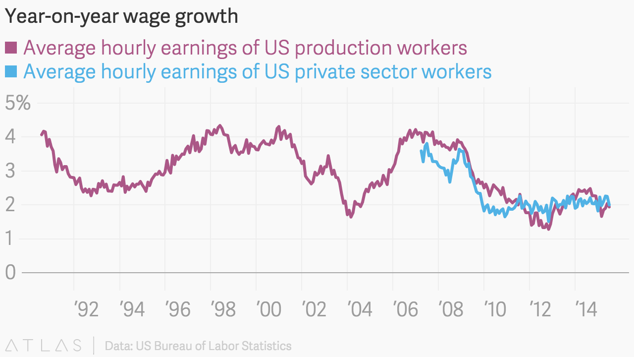 Year On Year Wage Growth