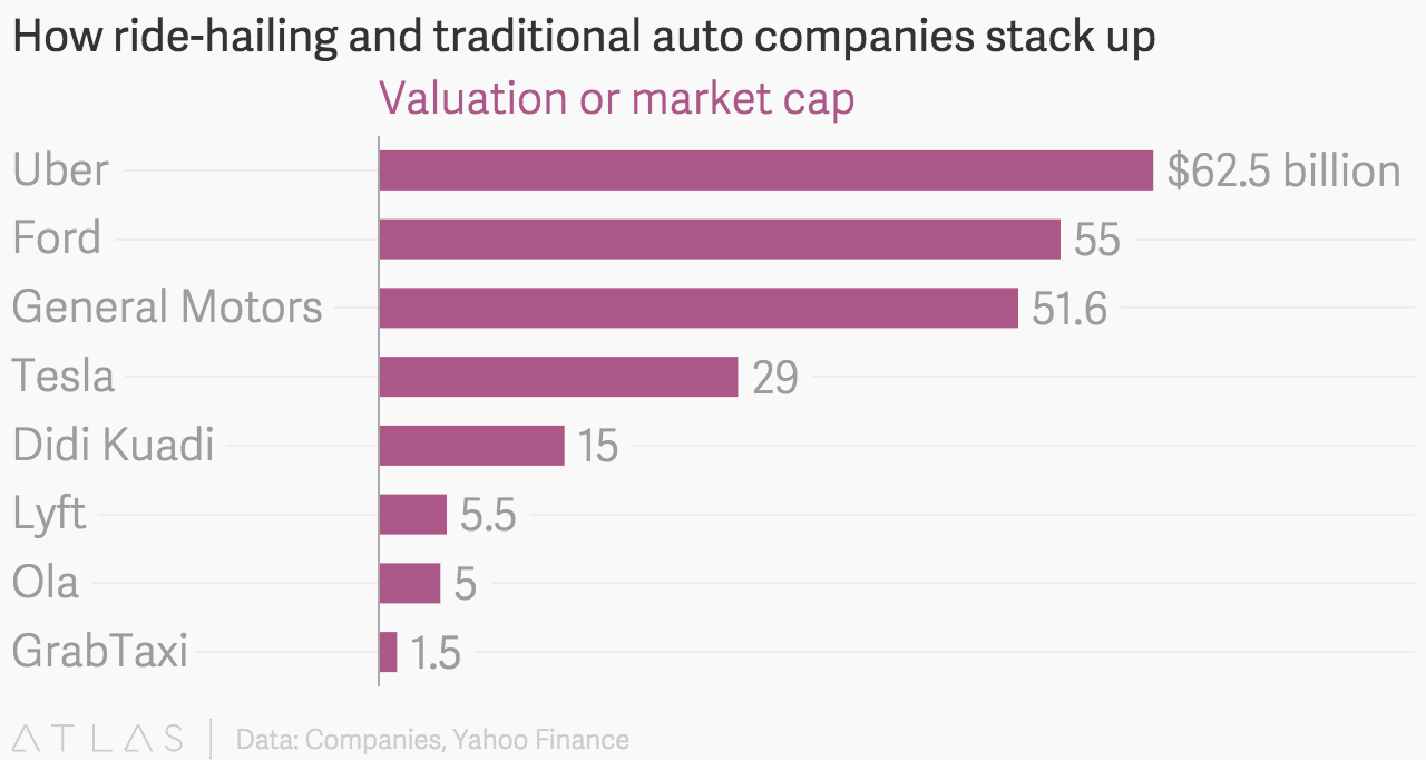 How ride-hailing and traditional auto companies stack up on msn finance, google finance, microsoft finance, windows 8 finance,
