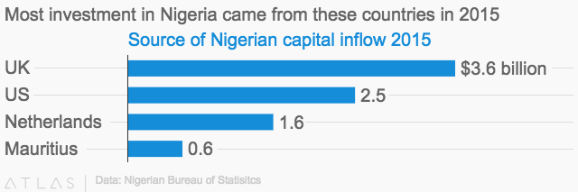 impact of the nigerian capital market on industrial growth Prior to 1991 when the nigerian capital market was the industrial revolution had to wait for the equation 8 shows the impact of economic growth, g.