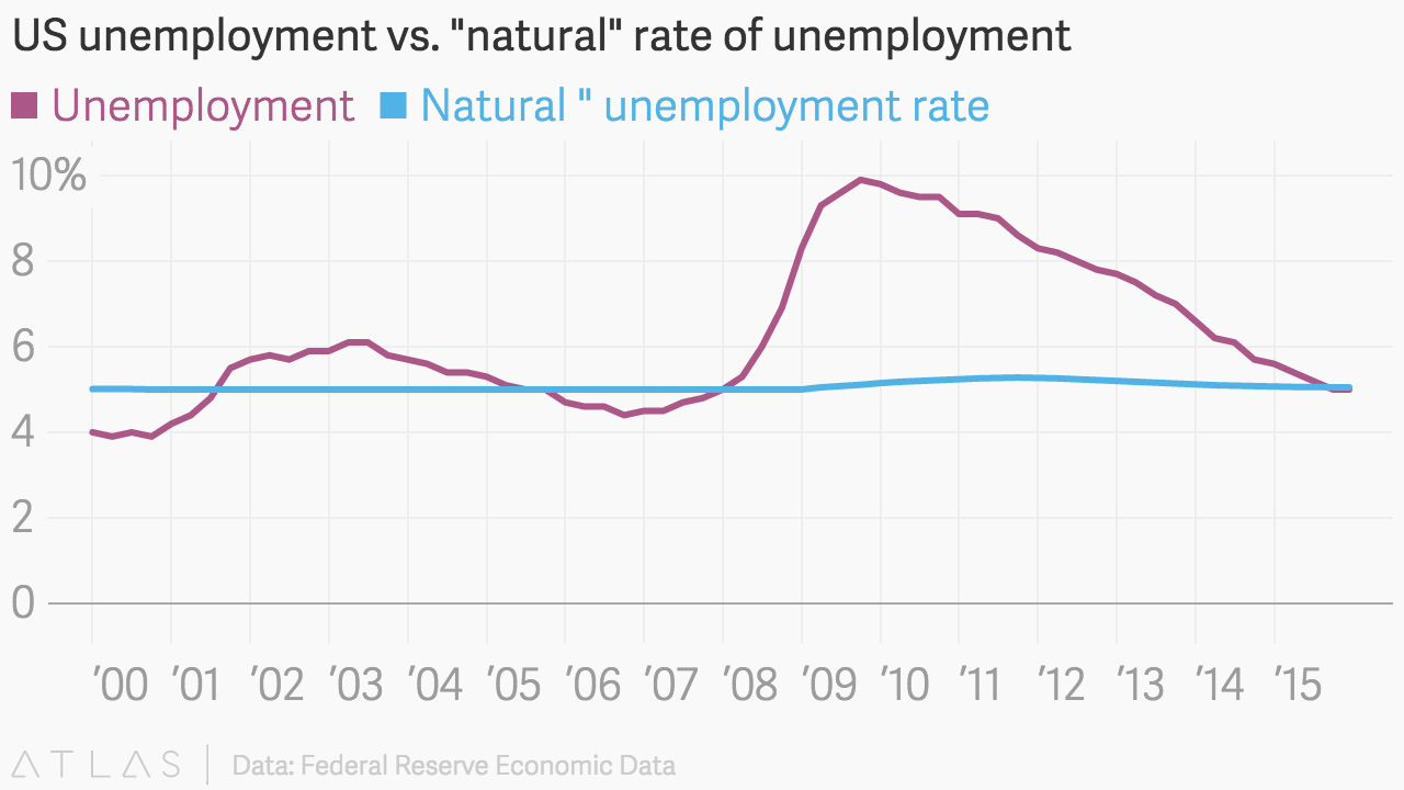 The natural rate of unemployment and the causes of this phenomenon 20