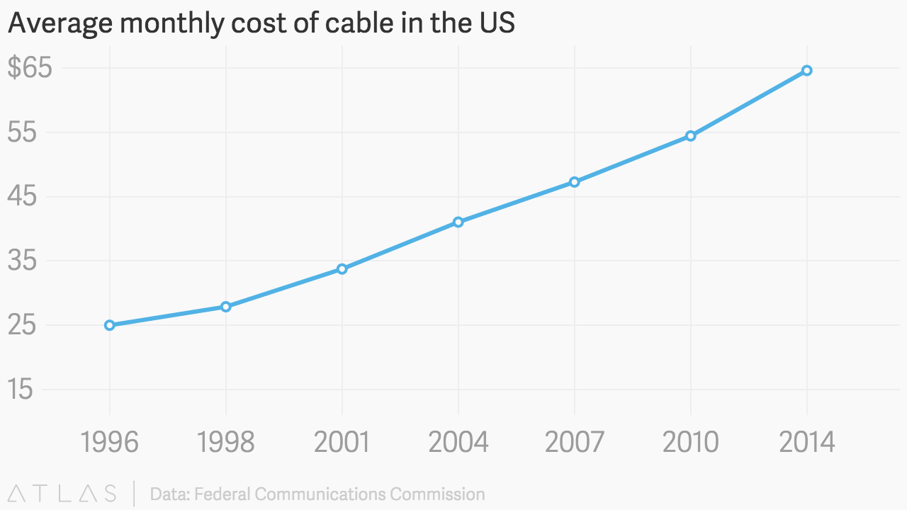 How Much Does Netflix Cost?