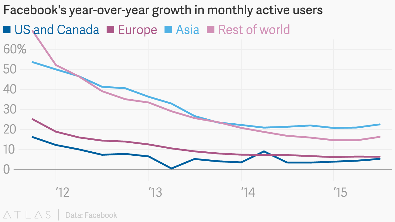 Facebooks Year Over Year Growth In Monthly Active Users