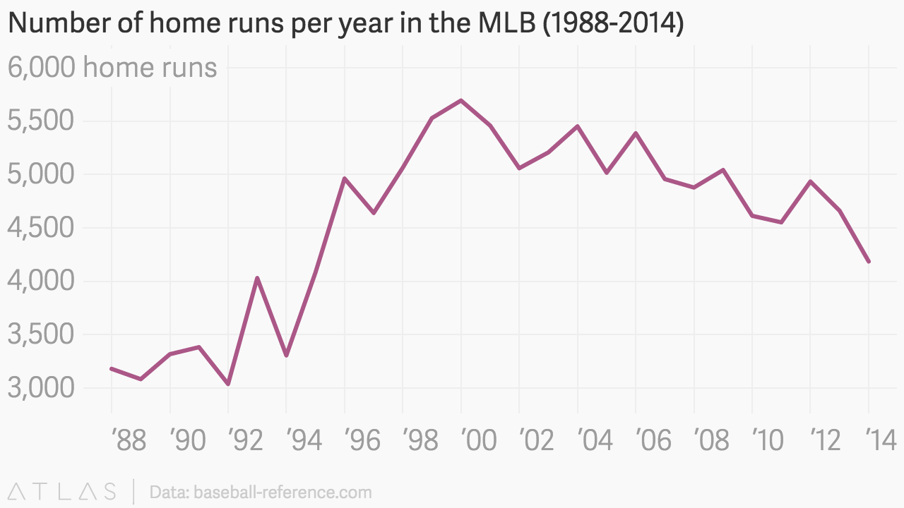 number of home runs per year in the mlb 1988 2014