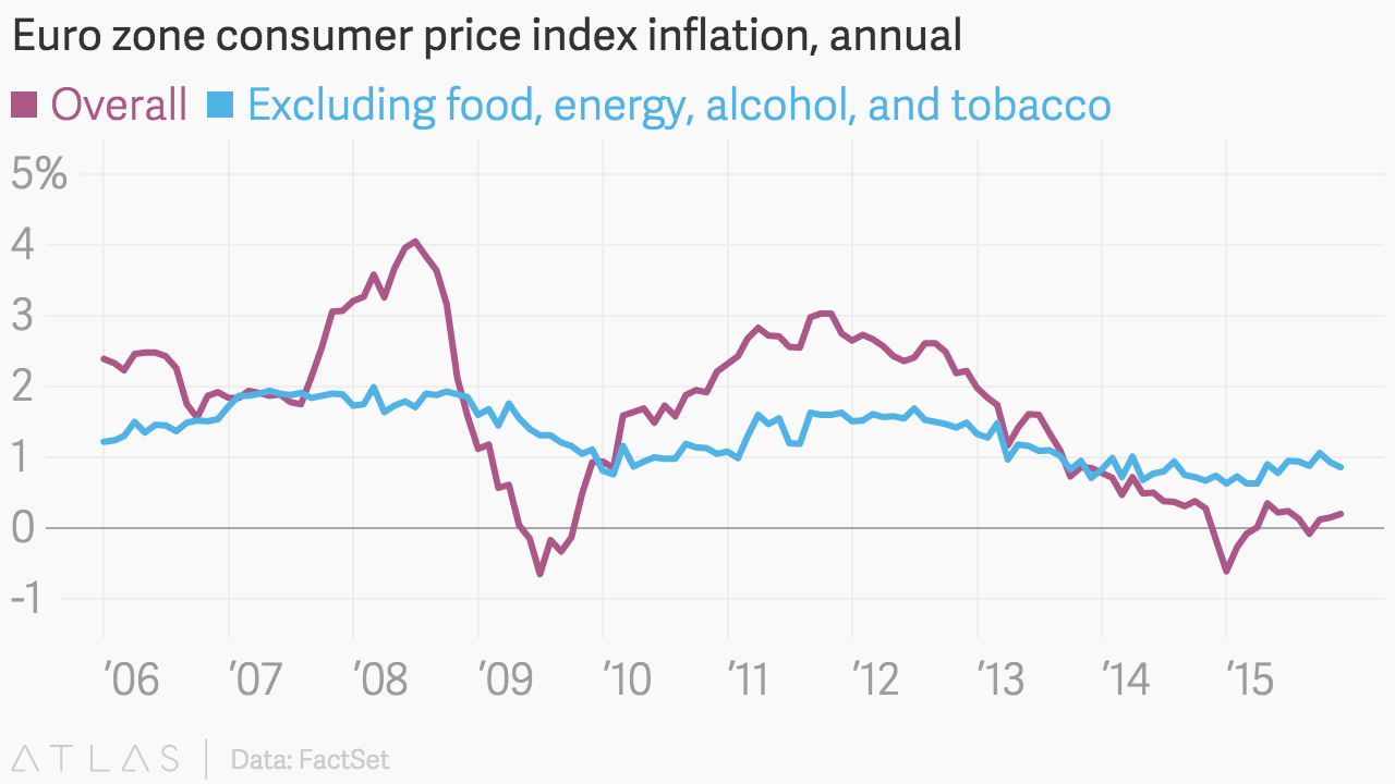 economics consumer price index Us inflation report consumer price index cpi, monthly price changes by category, fuel, food, medical care, apparel and much more cpi us economy consumers paid more money for a broad range of goods and services last month, adding to inflationary worries.