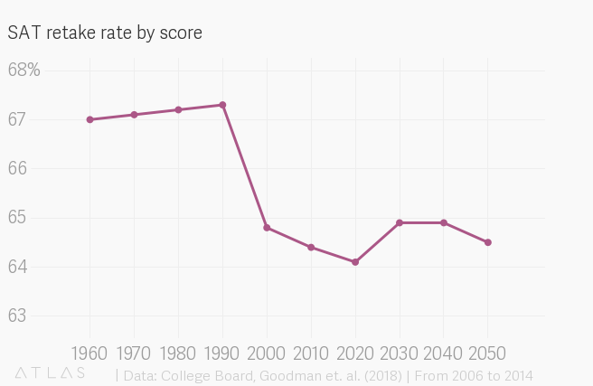Sat Scores And Income Inequality How >> The Last Two Digits Of Sat Scores Have An Odd Influence On Whether