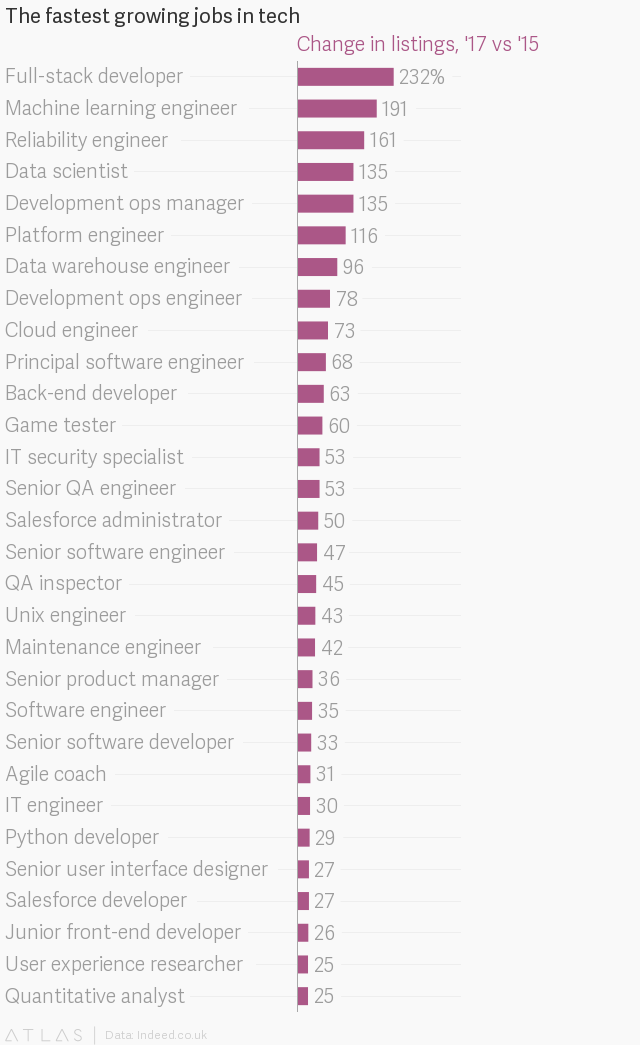 Programmers Get So Many Job Offers, a Site Made a Special