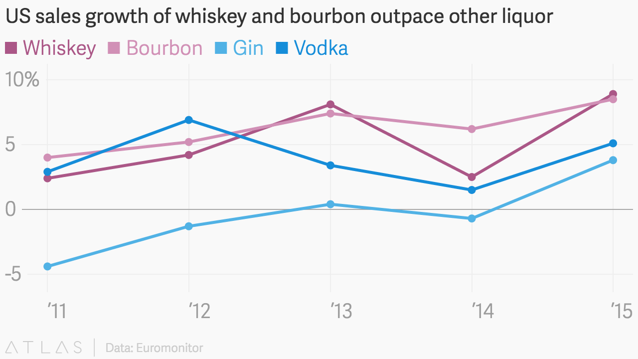 Us Sales Growth Of Whiskey And Bourbon Outpace Other Liquor