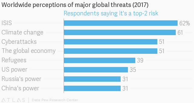 Globally, more people see U.S. power and influence as a major threat