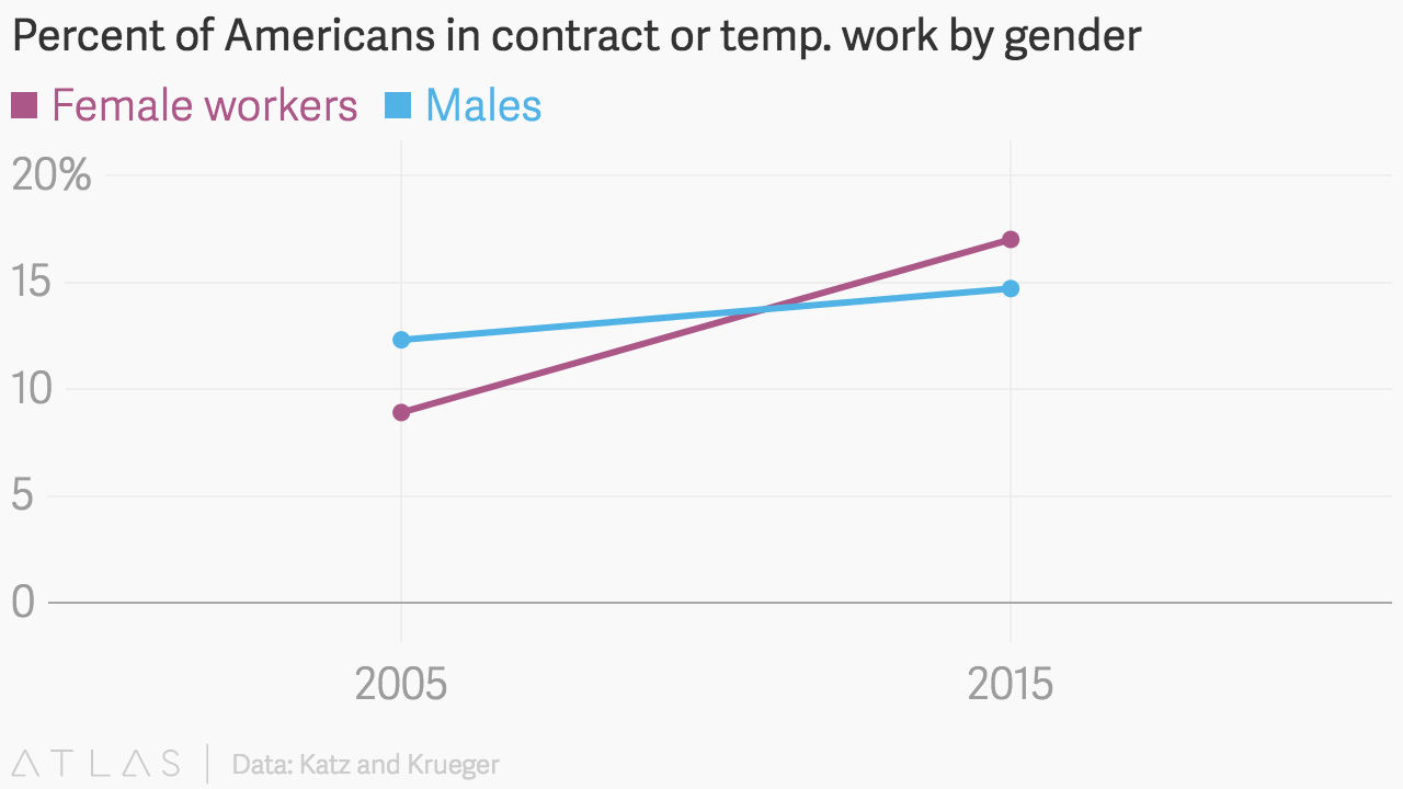 percent of americans in contract or temp work by gender image