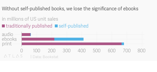 Amazon's control over ebook sales data should upset everyone