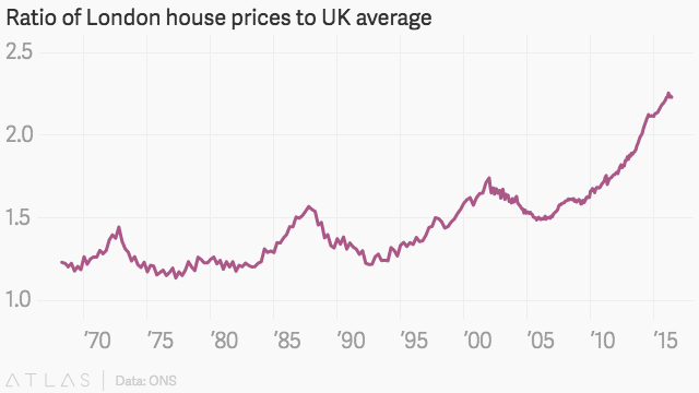 After Brexit, London house prices are gradually becoming