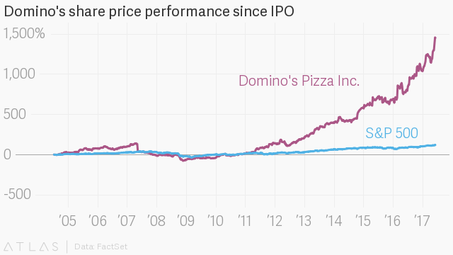 The EULAV Asset Management Has $14504000 Stake in Domino's Pizza, Inc. (DPZ)