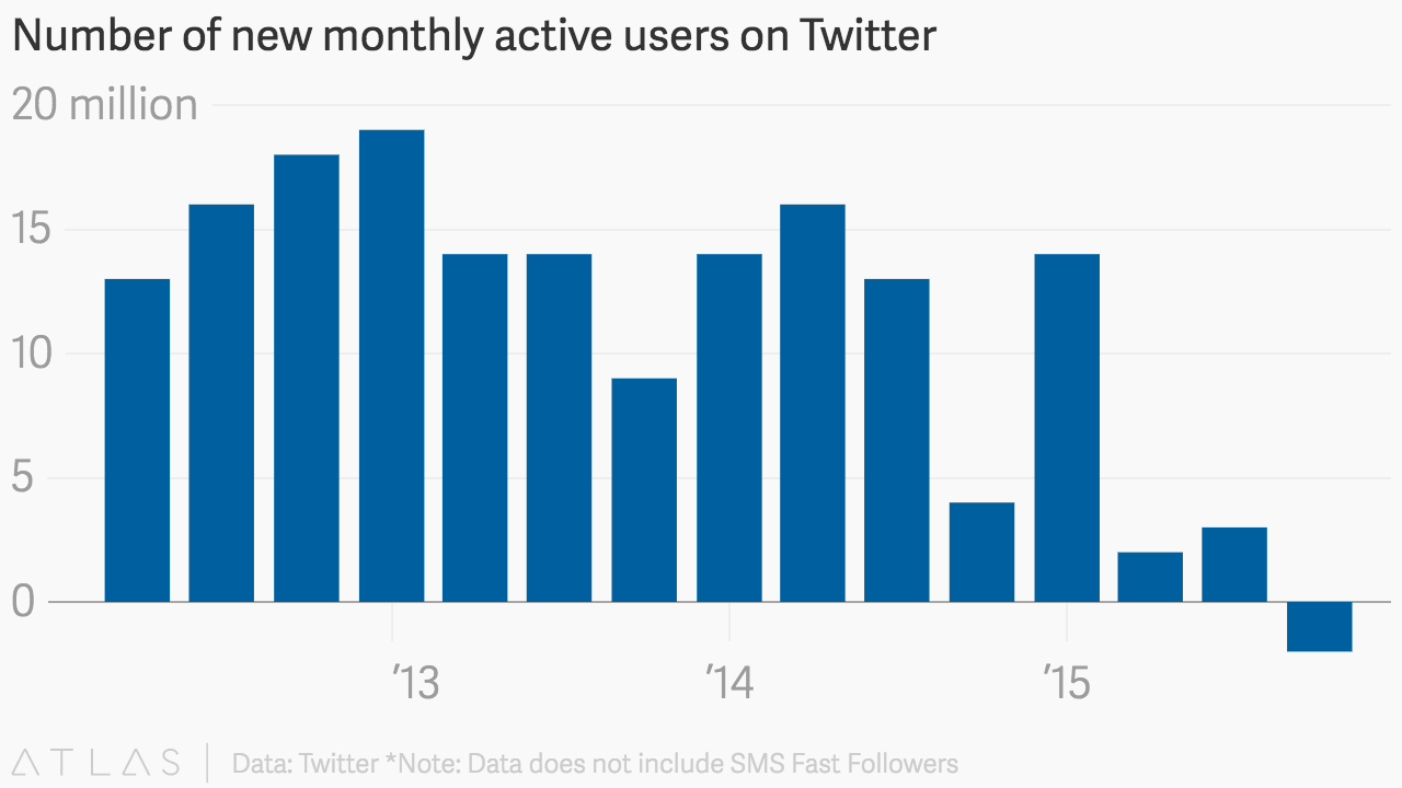 Number of new monthly active users on Twitter
