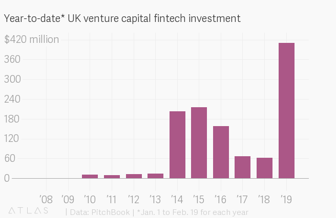 British fintechs are so hot they're bubbling — Quartz