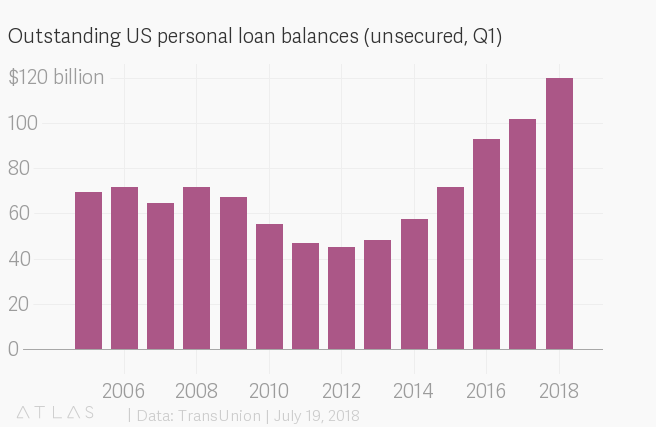 Outstanding US personal loan balances