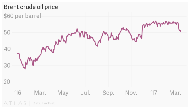 Is It the Beginning of a Bear Market for Crude Oil?