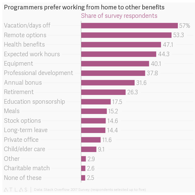 Remote work: For programmers, the ultimate office perk is