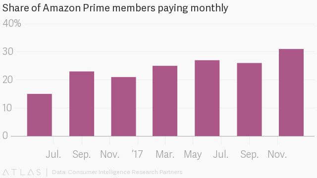 Amazon is raising the price of Prime monthly memberships by nearly 20 percent