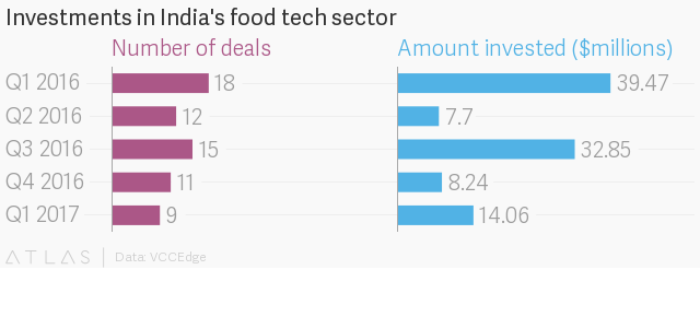 Google (GOOG) and Uber are not going to kill the Indian food delivery business