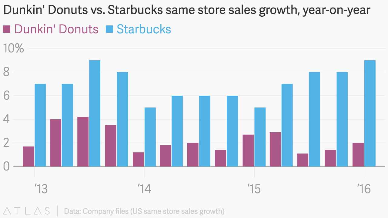 Dunkin Donuts Vs Starbucks Same Store Sales Growth Year On Year