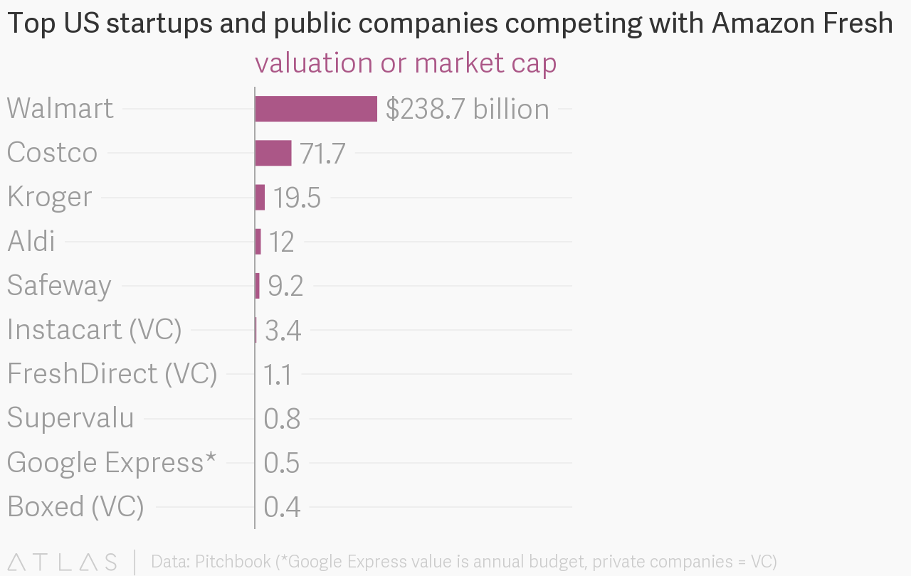Top US startups and public companies competing with Amazon Fresh