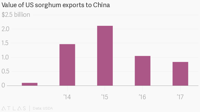 China hits U.S. sorghum with anti-dumping measure