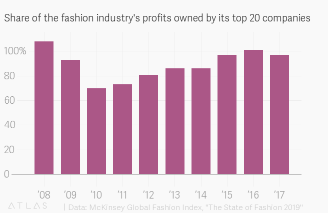 Zara, Nike, LVMH, and the handful of other brands making