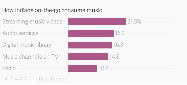 How Indians on-the-go consume music