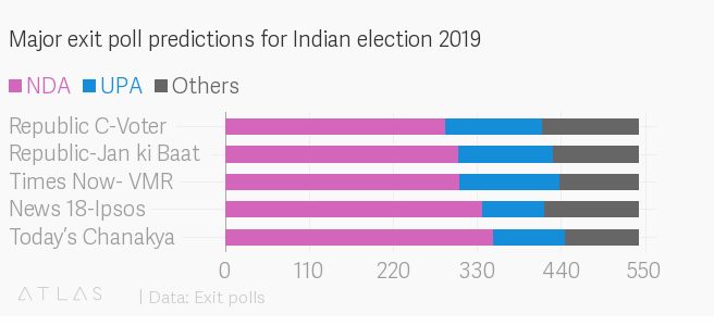 Exit polls say Modi's NDA will win Indian election 2019