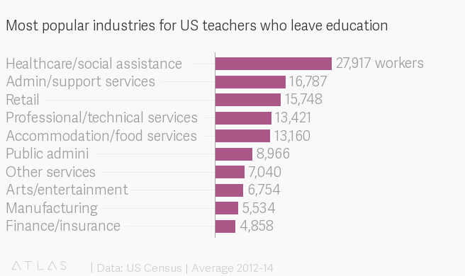 teacher burnout statistics Middle Class Dad best professions for ex-teachers infographic