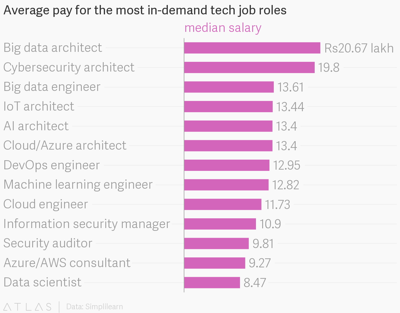 Average pay for the most in-demand tech job roles