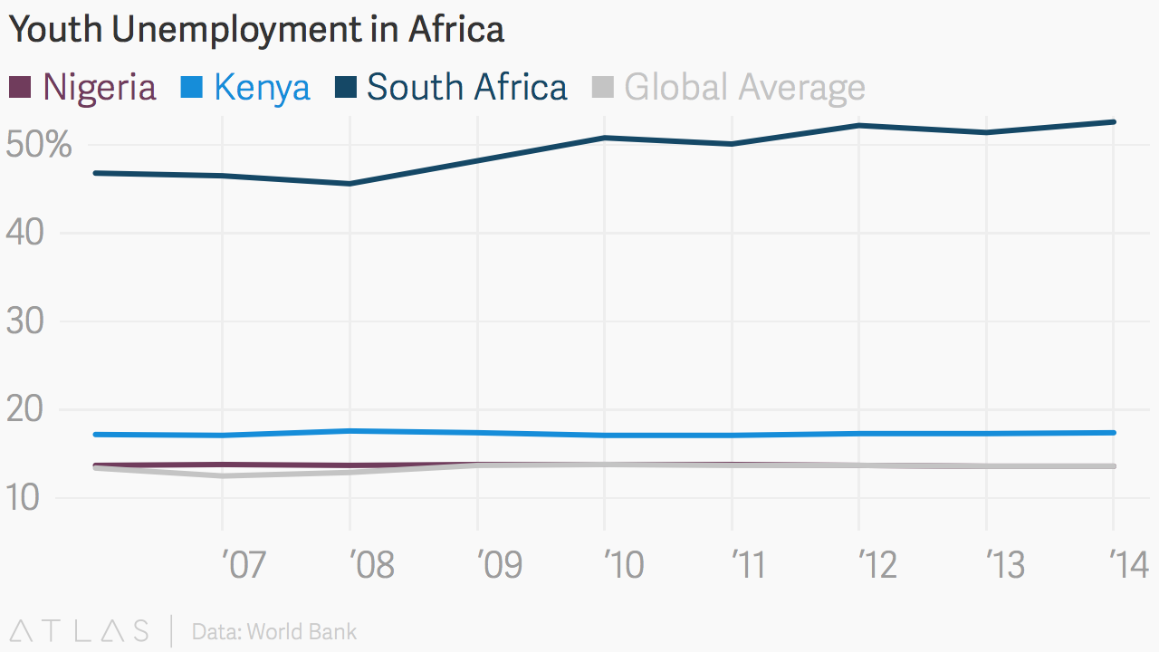 youth unemployment in south africa