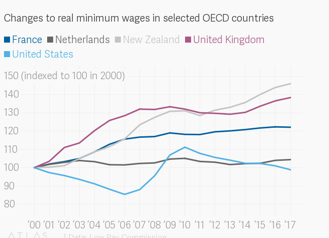 The UK's minimum wage is 20 years old and employment has