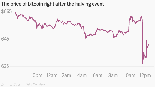 The Price of Bitcoin Right After the Halving Event