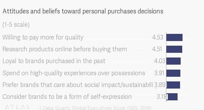 Attitudes and beliefs toward personal purchases decisions