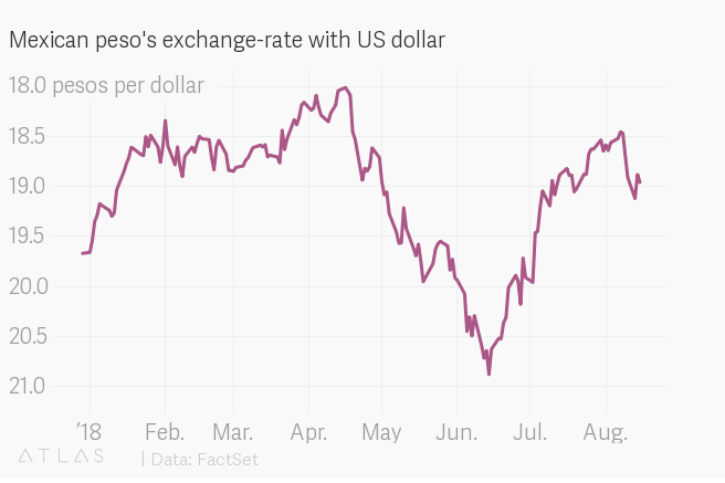 Mexican peso's exchange-rate with US dollar