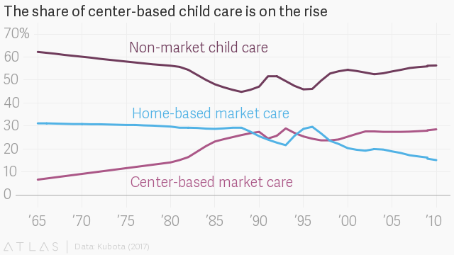Child care in the US is broken  Wonderschool thinks it has