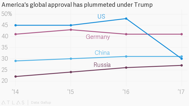 The world's view of the U.S. has plummeted since Trump took office